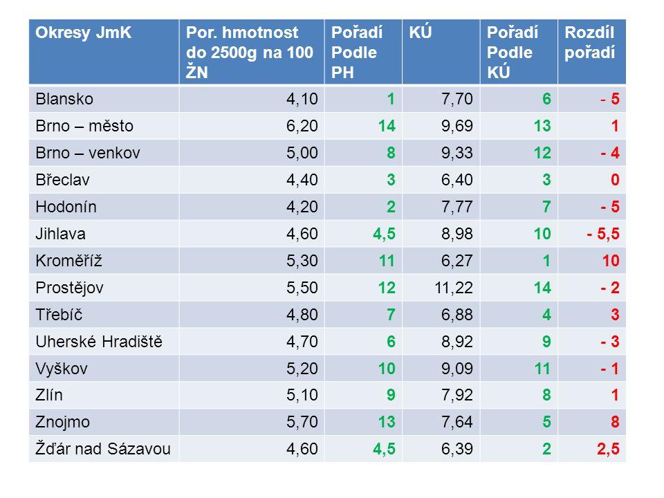 Okresy JmKPor. hmotnost do 2500g na 100 ŽN Pořadí Podle PH KÚPořadí Podle KÚ Rozdíl pořadí Blansko4,1017,706- 5 Brno – město6,20149,6913 1 Brno – venk