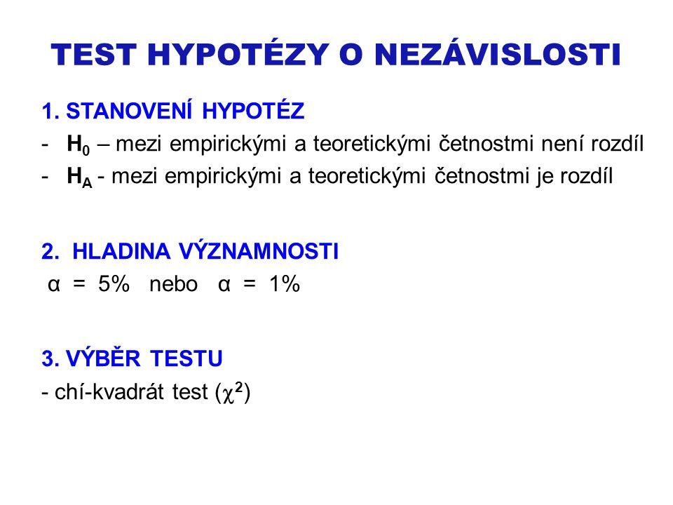 TEST HYPOTÉZY O NEZÁVISLOSTI 1.