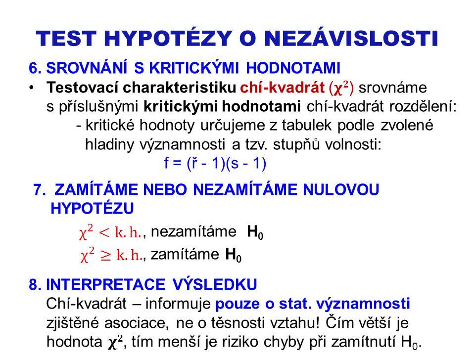 TEST HYPOTÉZY O NEZÁVISLOSTI