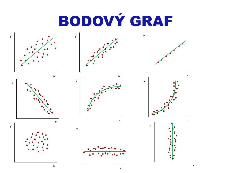 BODOVÝ GRAF y x y x y x y x y x y x y x y x y x
