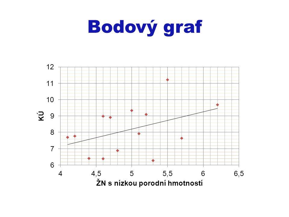 Bodový graf