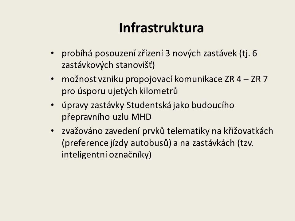 Infrastruktura probíhá posouzení zřízení 3 nových zastávek (tj.