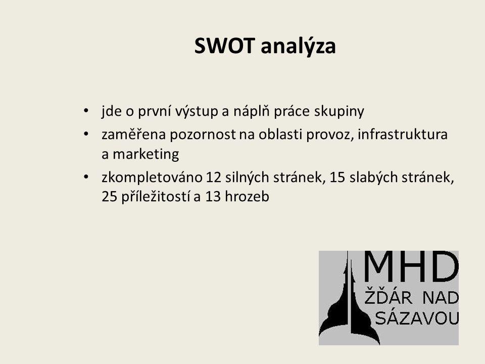 SWOT analýza jde o první výstup a náplň práce skupiny zaměřena pozornost na oblasti provoz, infrastruktura a marketing zkompletováno 12 silných stránek, 15 slabých stránek, 25 příležitostí a 13 hrozeb