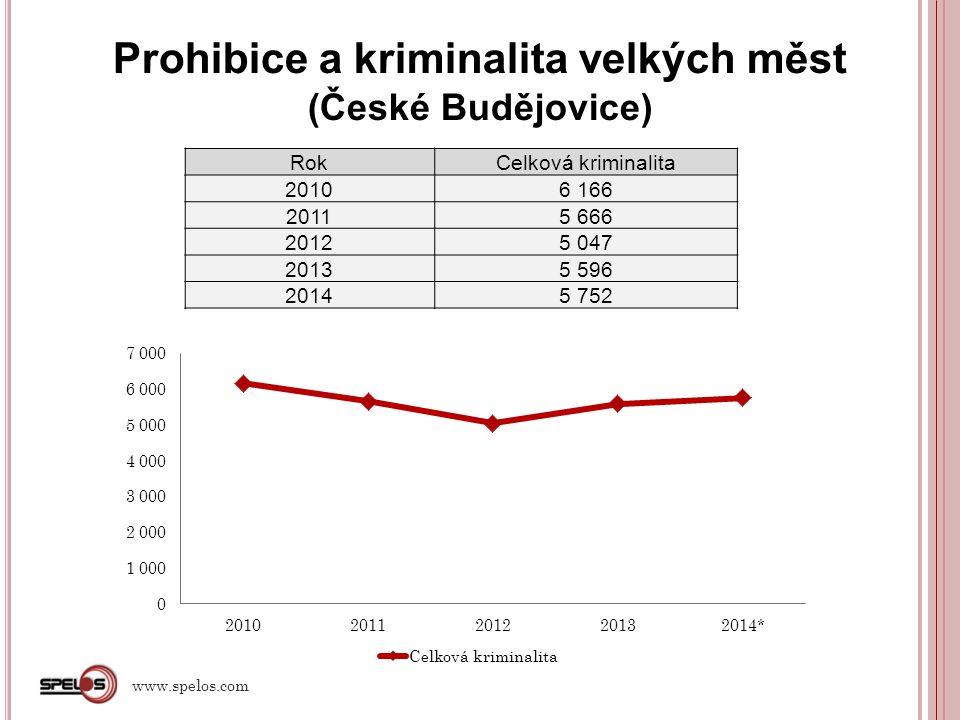 Prohibice a kriminalita velkých měst (České Budějovice) RokCelková kriminalita 20106 166 20115 666 20125 047 20135 596 20145 752 www.spelos.com