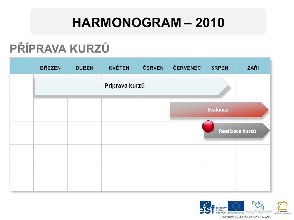 BŘEZENDUBENKVĚTENČERVENČERVENECSRPENZÁŘÍ 27282930 PŘÍPRAVA KURZŮ Evaluace Realizace kurzů Příprava kurzů HARMONOGRAM – 2010