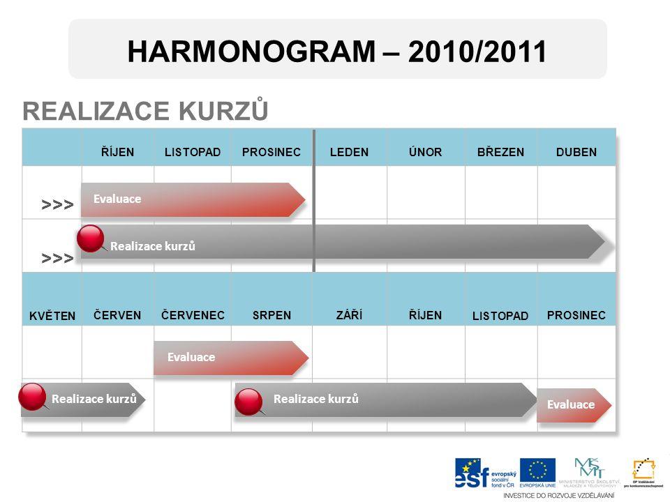 ŘÍJENLISTOPADPROSINECLEDENÚNORBŘEZENDUBEN >>> KVĚTENČERVENČERVENECSRPENZÁŘÍŘÍJENLISTOPADPROSINEC REALIZACE KURZŮ Evaluace Realizace kurzů HARMONOGRAM – 2010/2011 Evaluace Realizace kurzů Evaluace
