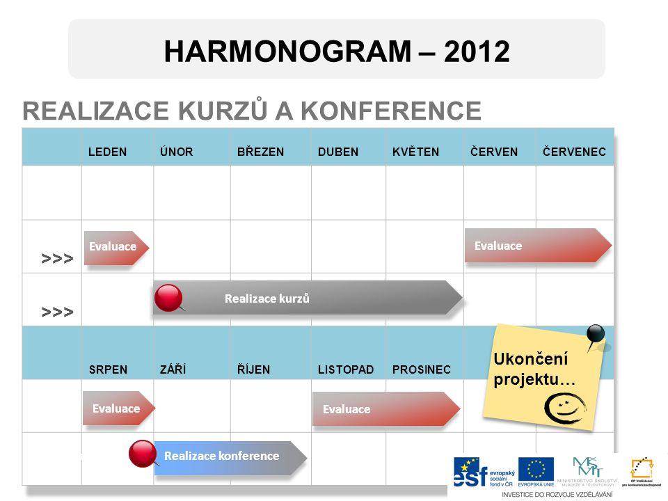 LEDENÚNORBŘEZENDUBENKVĚTENČERVENČERVENEC 27282930 >>> SRPENZÁŘÍŘÍJENLISTOPADPROSINEC REALIZACE KURZŮ A KONFERENCE Evaluace Realizace kurzů HARMONOGRAM