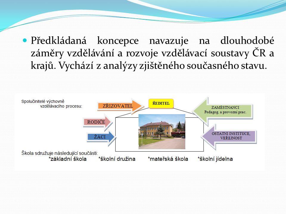 Předkládaná koncepce navazuje na dlouhodobé záměry vzdělávání a rozvoje vzdělávací soustavy ČR a krajů.