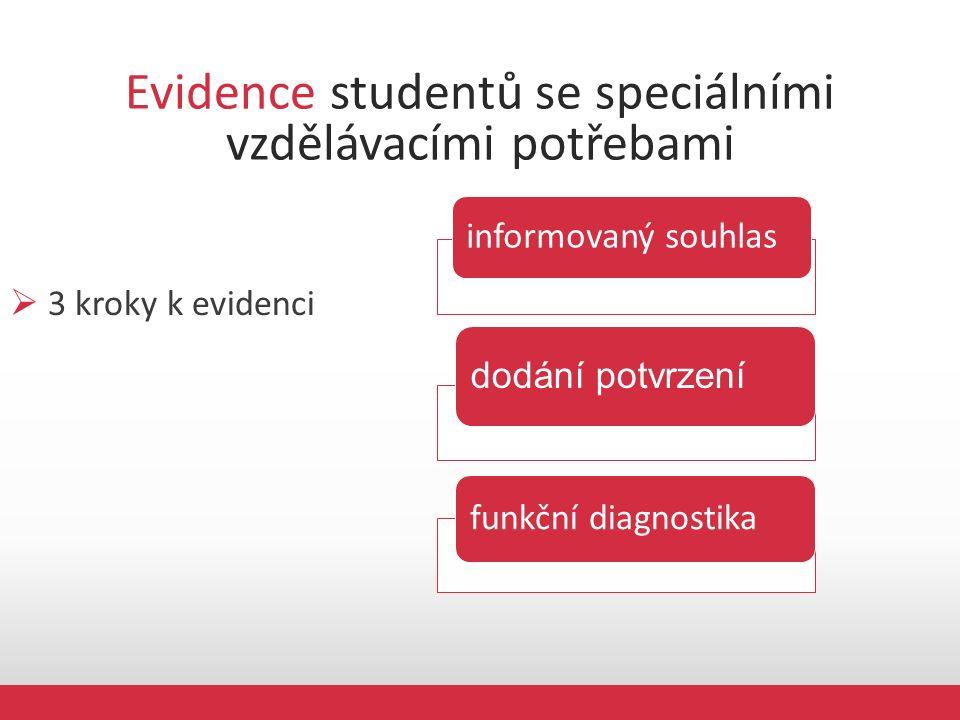 Evidence studentů se speciálními vzdělávacími potřebami  3 kroky k evidenci informovaný souhlas dodání potvrzení funkční diagnostika