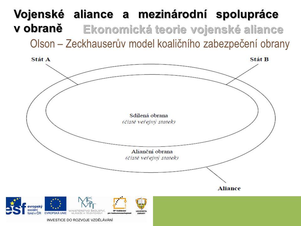 Olson – Zeckhauserův model koaličního zabezpečení obrany Vojenské aliance a mezinárodní spolupráce v obraně Ekonomická teorie vojenské aliance