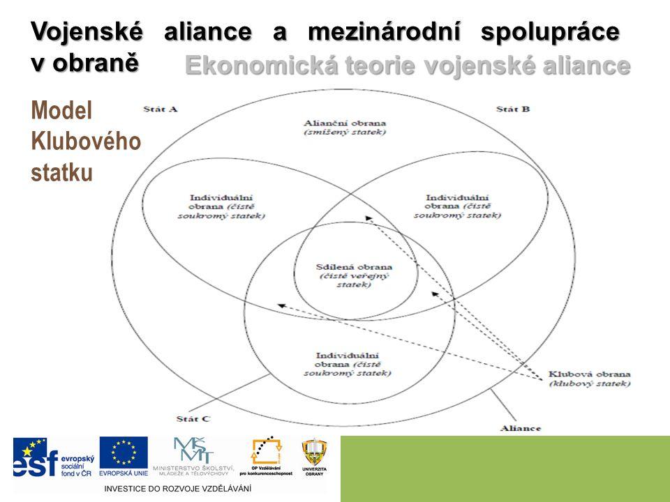 Model Klubového statku Vojenské aliance a mezinárodní spolupráce v obraně Ekonomická teorie vojenské aliance