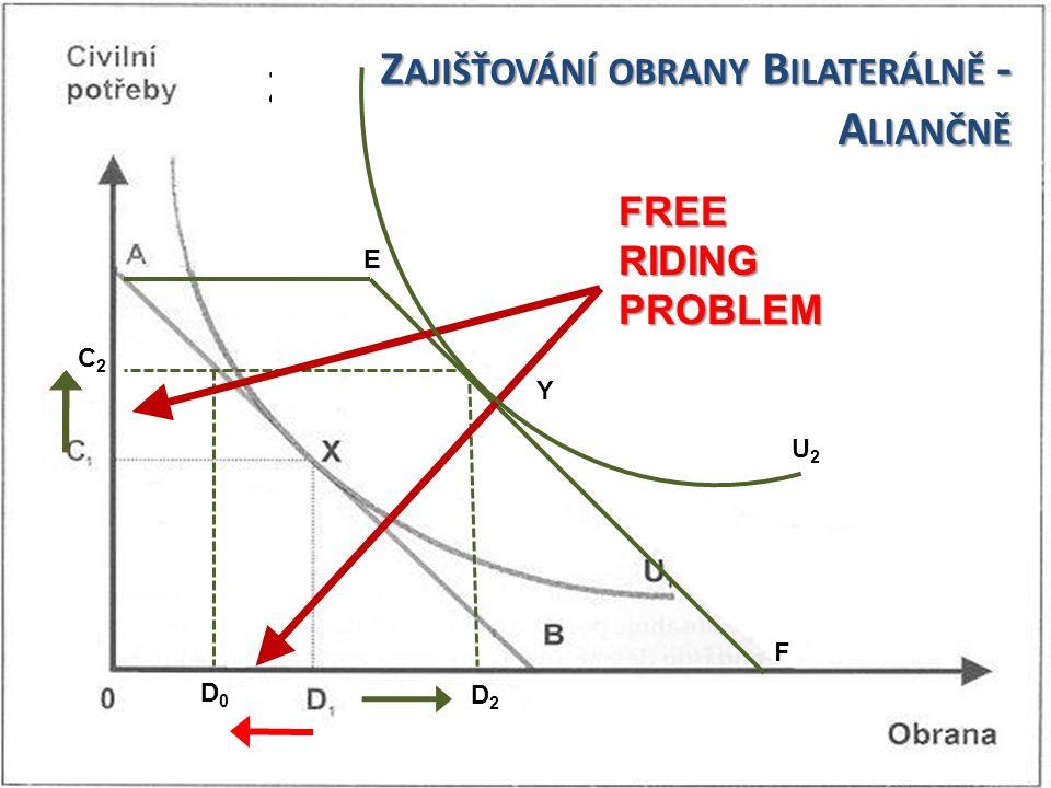 E F Y U2U2 D2D2 C2C2 D0D0 FREE RIDING PROBLEM Z AJIŠŤOVÁNÍ OBRANY B ILATERÁLNĚ - A LIANČNĚ