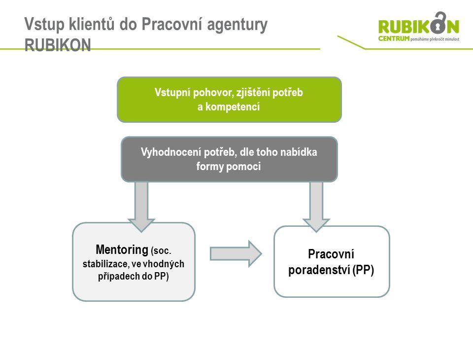 Vstup klientů do Pracovní agentury RUBIKON Vstupní pohovor, zjištění potřeb a kompetencí Vyhodnocení potřeb, dle toho nabídka formy pomoci Mentoring (soc.