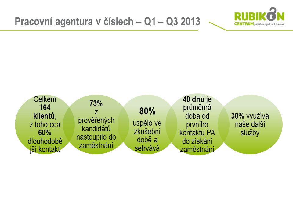 Pracovní agentura v číslech – Q1 – Q3 2013 Celkem 164 klientů, z toho cca 60% dlouhodobě jší kontakt 73% z prověřených kandidátů nastoupilo do zaměstnání 80% uspělo ve zkušební době a setrvává 40 dnů je průměrná doba od prvního kontaktu PA do získání zaměstnání 30% využívá naše další služby
