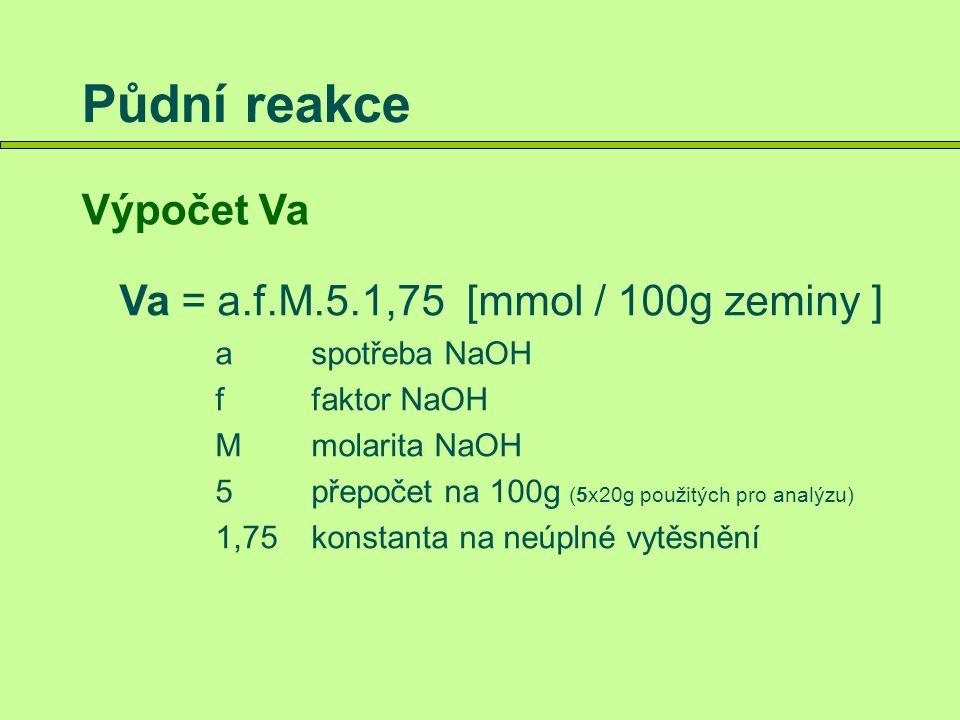 Půdní reakce Výpočet Va Va = a.f.M.5.1,75 [mmol / 100g zeminy ] aspotřeba NaOH ffaktor NaOH Mmolarita NaOH 5přepočet na 100g (5x20g použitých pro analýzu) 1,75konstanta na neúplné vytěsnění