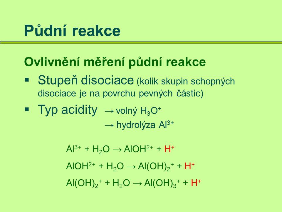 Půdní reakce Ovlivnění měření půdní reakce  Stupeň disociace (kolik skupin schopných disociace je na povrchu pevných částic)  Typ acidity → volný H 3 O + → hydrolýza Al 3+  Poměr zemina : voda (čím širší poměr, tím větší zkreslení; čím více vody tím vyšší pH)  Obsah solí (soli vytěsňují H + ze sorpčního komplexu)  Obsah CO 2 (kyselina uhličitá snižuje pH)