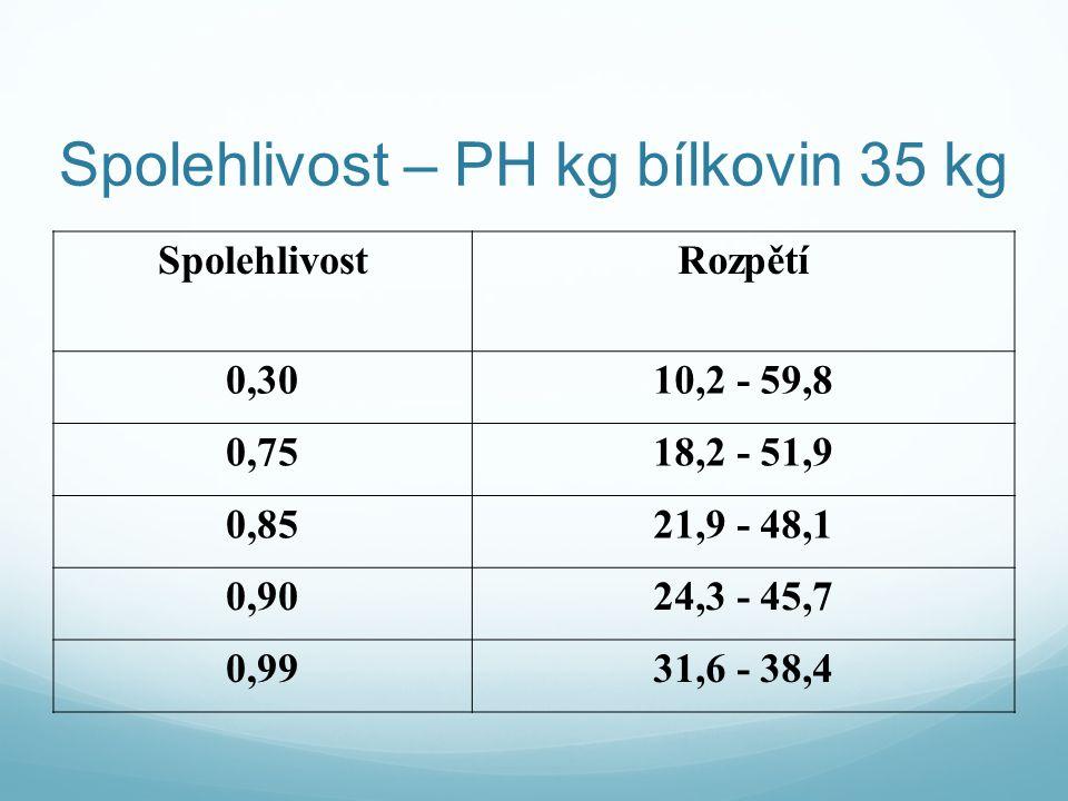 Spolehlivost – PH kg bílkovin 35 kg SpolehlivostRozpětí 0,3010,2 - 59,8 0,7518,2 - 51,9 0,8521,9 - 48,1 0,9024,3 - 45,7 0,9931,6 - 38,4