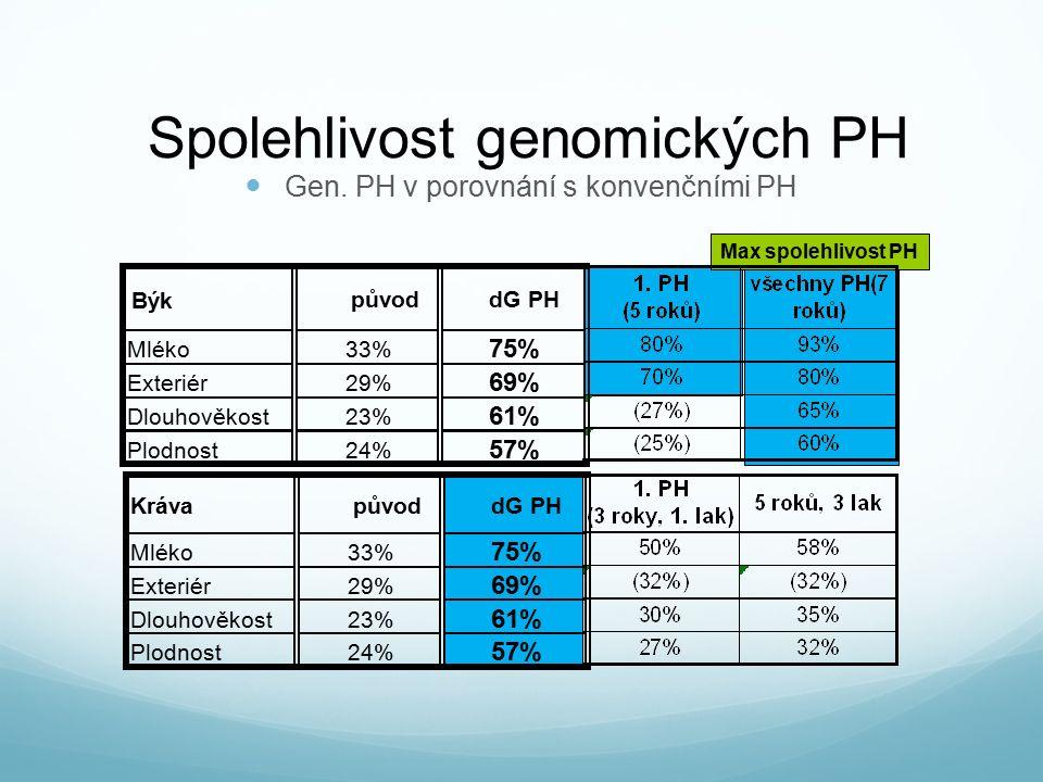 Spolehlivost genomických PH Gen.