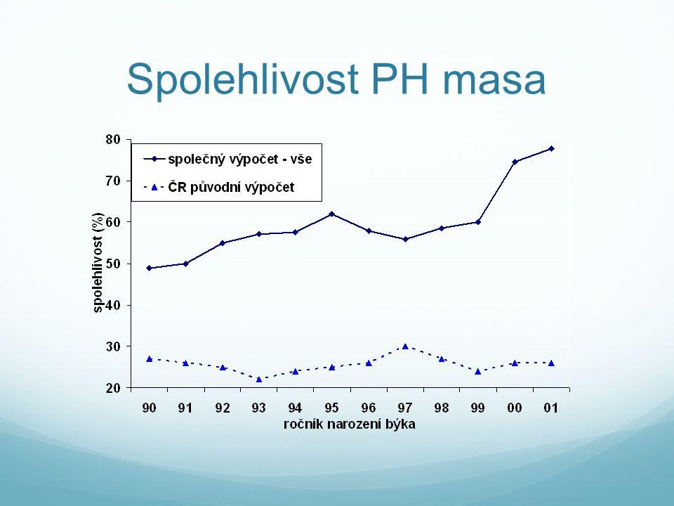 Spolehlivost PH masa