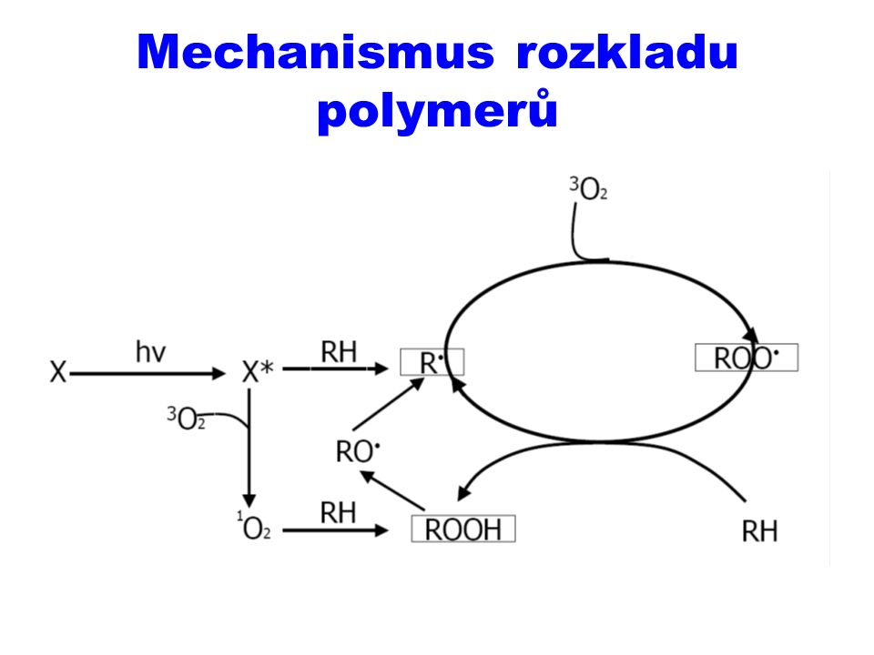 Mechanismus rozkladu polymerů