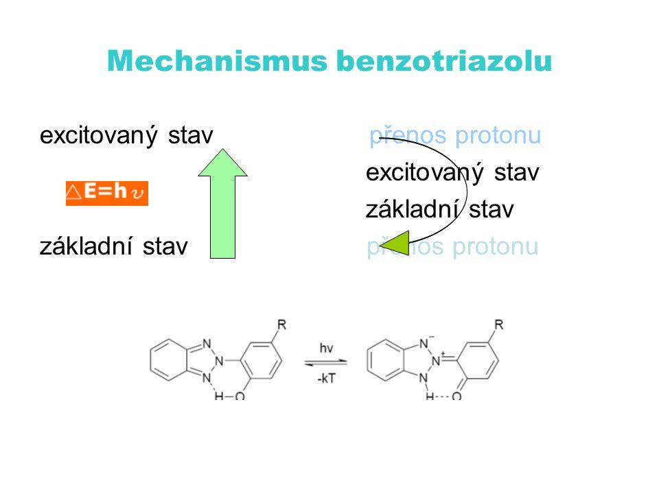 Mechanismus benzotriazolu excitovaný stavpřenos protonu excitovaný stav základní stav základní stav přenos protonu
