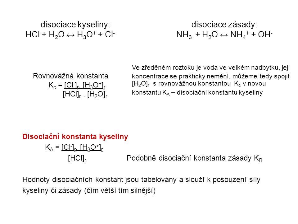 Disociační konstanta kyseliny K A = [Cl - ] r.