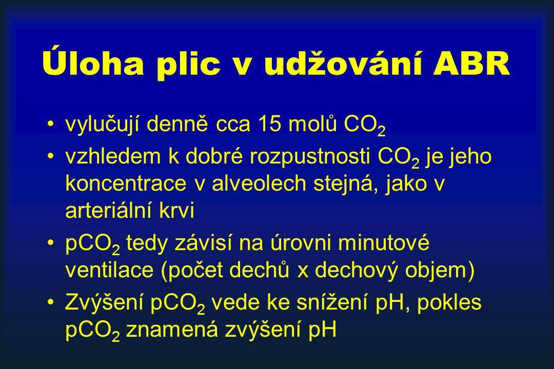 Úloha plic v udžování ABR vylučují denně cca 15 molů CO 2 vzhledem k dobré rozpustnosti CO 2 je jeho koncentrace v alveolech stejná, jako v arteriální krvi pCO 2 tedy závisí na úrovni minutové ventilace (počet dechů x dechový objem) Zvýšení pCO 2 vede ke snížení pH, pokles pCO 2 znamená zvýšení pH