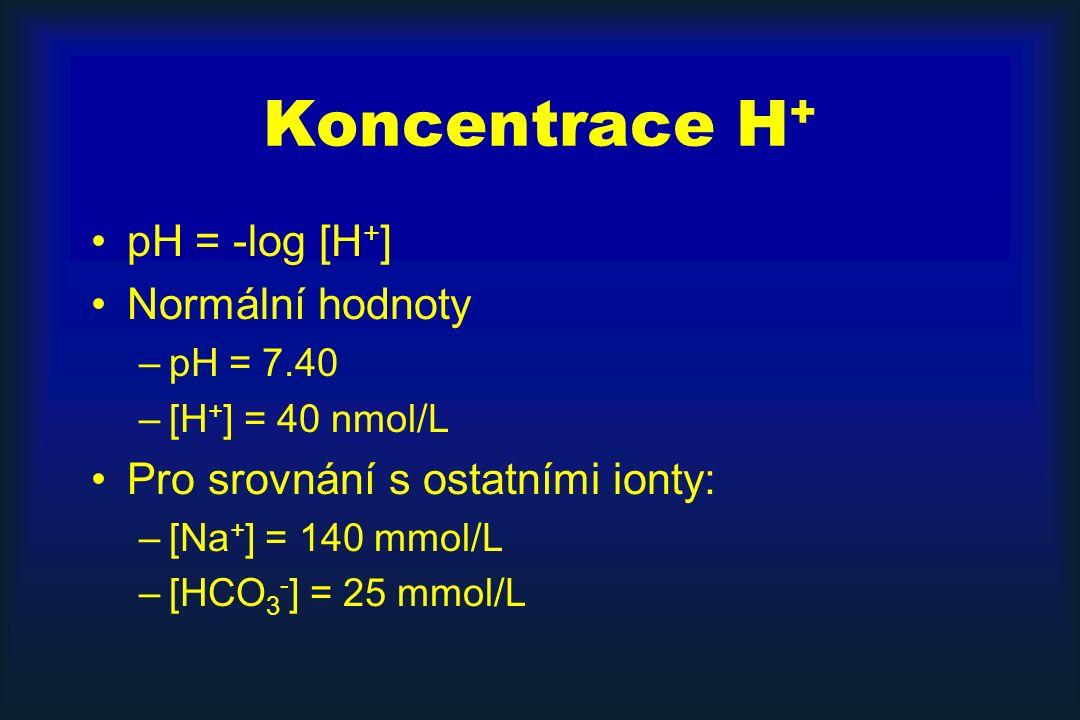 Koncentrace H + pH = -log [H + ] Normální hodnoty –pH = 7.40 –[H + ] = 40 nmol/L Pro srovnání s ostatními ionty: –[Na + ] = 140 mmol/L –[HCO 3 - ] = 25 mmol/L