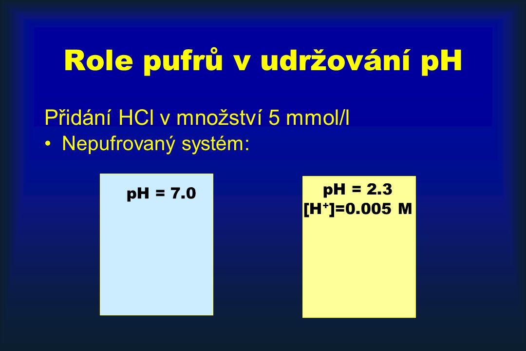 Role pufrů v udržování pH Přidání HCl v množství 5 mmol/l Pufrovaný systém ( HB H + + B - ; pK a =7.0) pH = 7.0 [HB] = 25 mM [B - ] = 25 mM [HB] = 30 mM [B - ] = 20 mM pH = 6.82