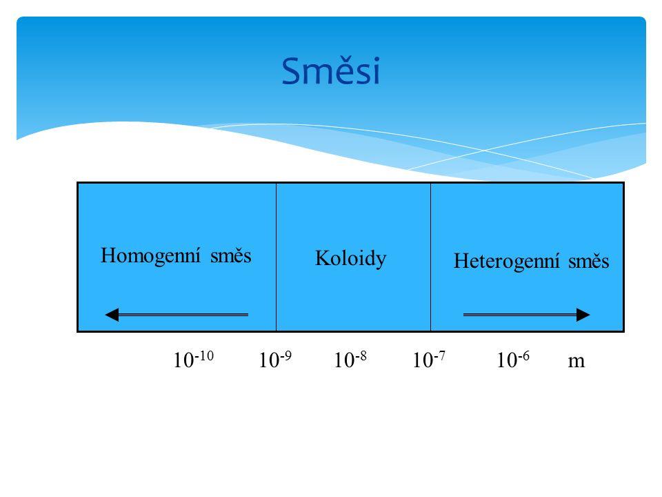 Koloidy Heterogenní směs Homogenní směs 10 -10 10 -9 10 -8 10 -7 10 -6 m