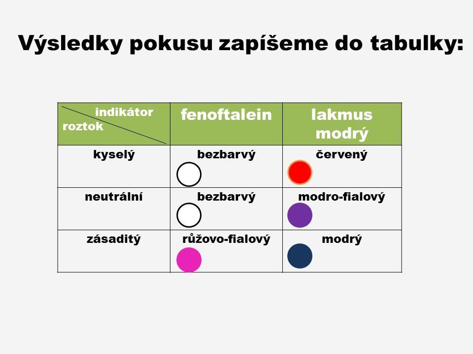 indikátor roztok fenoftaleinlakmus modrý kyselýbezbarvýčervený neutrálníbezbarvýmodro-fialový zásaditýrůžovo-fialovýmodrý Výsledky pokusu zapíšeme do tabulky: