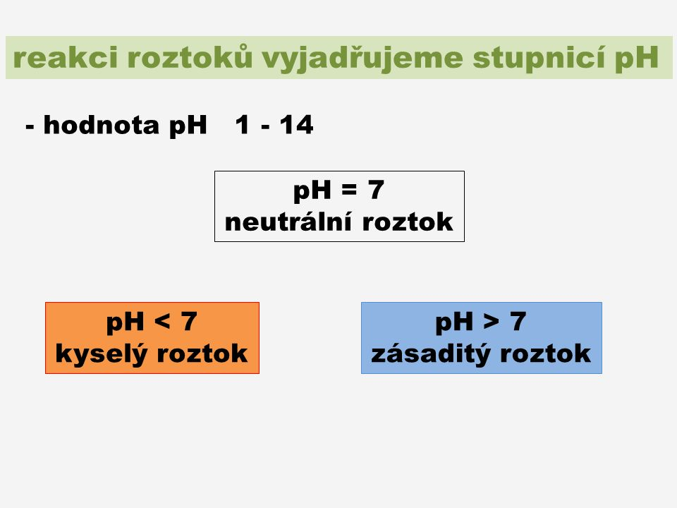 reakci roztoků vyjadřujeme stupnicí pH - hodnota pH 1 - 14 pH = 7 neutrální roztok pH < 7 kyselý roztok pH > 7 zásaditý roztok