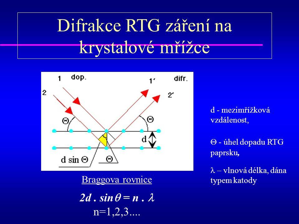 Difrakce RTG záření na krystalové mřížce Braggova rovnice 2d.