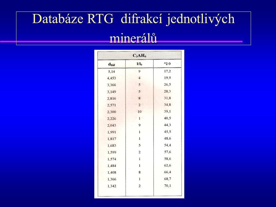 Databáze RTG difrakcí jednotlivých minerálů