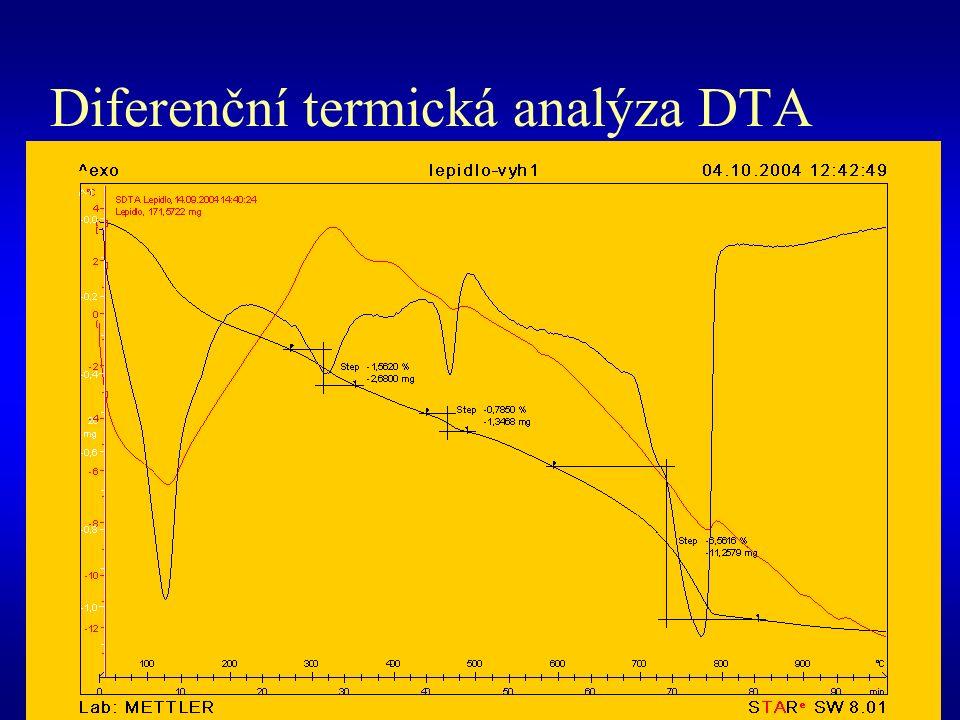 Diferenční termická analýza DTA