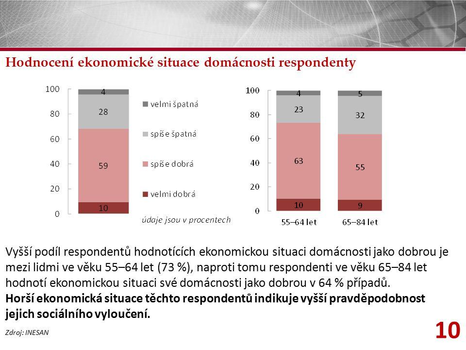 10 Hodnocení ekonomické situace domácnosti respondenty Zdroj: INESAN Vyšší podíl respondentů hodnotících ekonomickou situaci domácnosti jako dobrou je