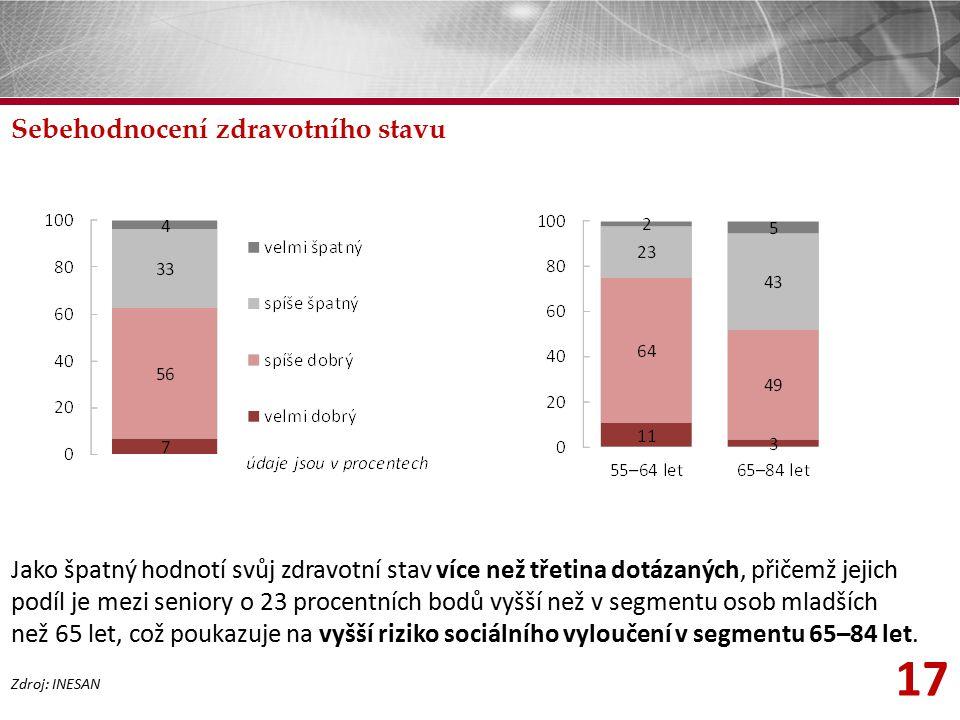 17 Sebehodnocení zdravotního stavu Zdroj: INESAN Jako špatný hodnotí svůj zdravotní stav více než třetina dotázaných, přičemž jejich podíl je mezi sen