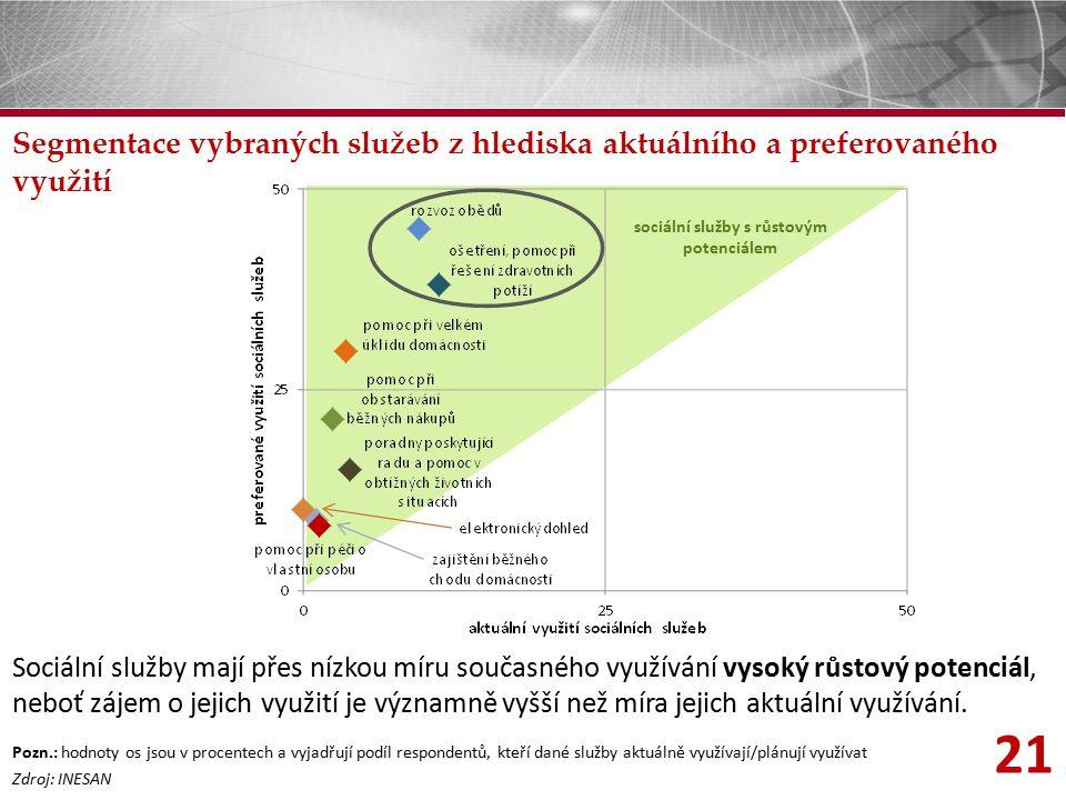 21 Segmentace vybraných služeb z hlediska aktuálního a preferovaného využití Zdroj: INESAN Sociální služby mají přes nízkou míru současného využívání