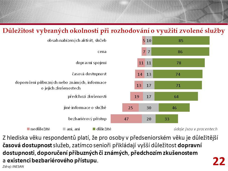 22 Důležitost vybraných okolností při rozhodování o využití zvolené služby Zdroj: INESAN Z hlediska věku respondentů platí, že pro osoby v předseniors