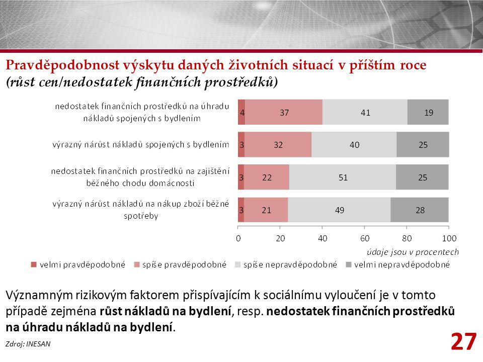 27 Pravděpodobnost výskytu daných životních situací v příštím roce (růst cen/nedostatek finančních prostředků) Zdroj: INESAN Významným rizikovým fakto