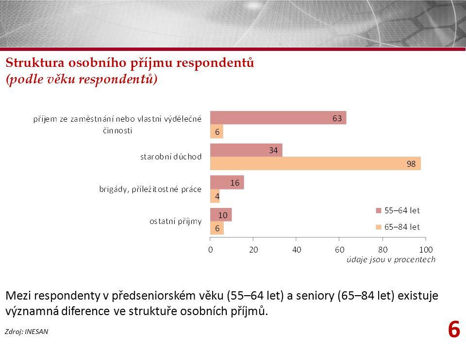 6 Struktura osobního příjmu respondentů (podle věku respondentů) Zdroj: INESAN Mezi respondenty v předseniorském věku (55–64 let) a seniory (65–84 let