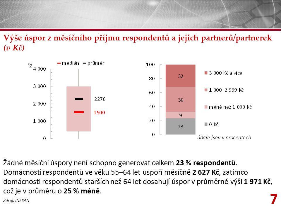 7 Výše úspor z měsíčního příjmu respondentů a jejich partnerů/partnerek (v Kč) Zdroj: INESAN Žádné měsíční úspory není schopno generovat celkem 23 % respondentů.