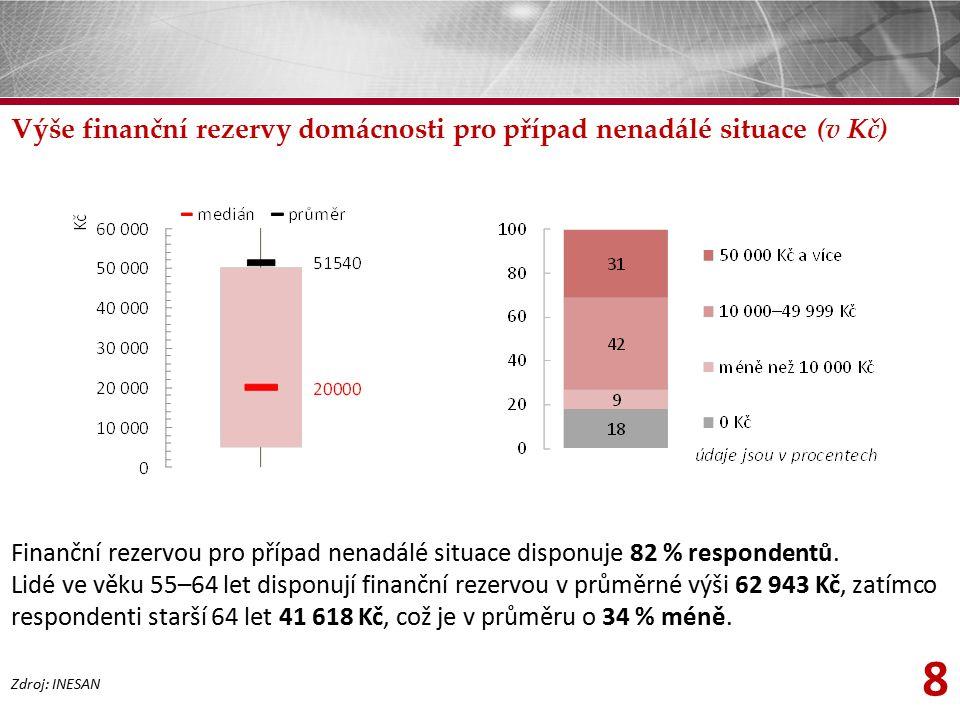8 Výše finanční rezervy domácnosti pro případ nenadálé situace (v Kč) Zdroj: INESAN Finanční rezervou pro případ nenadálé situace disponuje 82 % respo