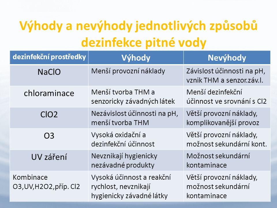 Výhody a nevýhody jednotlivých způsobů dezinfekce pitné vody 12 dezinfekční prostředky VýhodyNevýhody NaClO Menší provozní nákladyZávislost účinnosti na pH, vznik THM a senzor.záv.l.