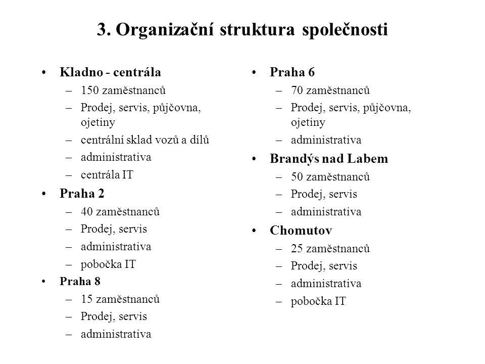 3. Organizační struktura společnosti Kladno - centrála –150 zaměstnanců –Prodej, servis, půjčovna, ojetiny –centrální sklad vozů a dílů –administrativ