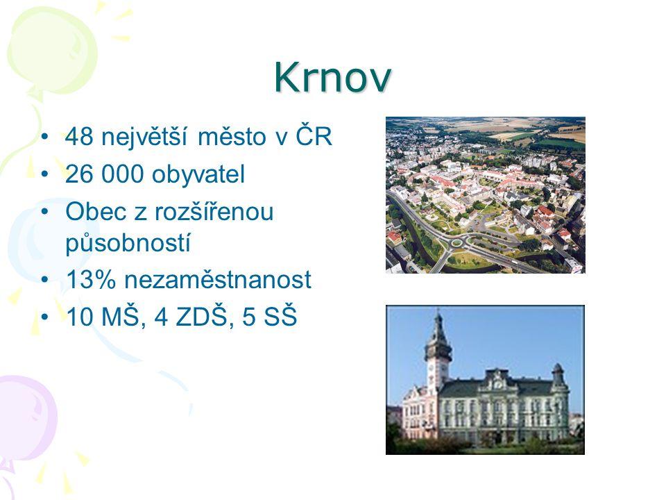Krnov 48 největší město v ČR 26 000 obyvatel Obec z rozšířenou působností 13% nezaměstnanost 10 MŠ, 4 ZDŠ, 5 SŠ