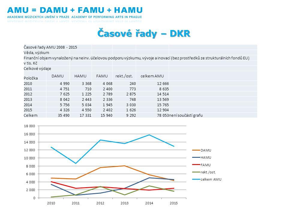 Časové řady – DKR Časové řady AMU 2008 - 2015 Věda, výzkum Finanční objem vynaložený na neinv. účelovou podporu výzkumu, vývoje a inovací (bez prostře