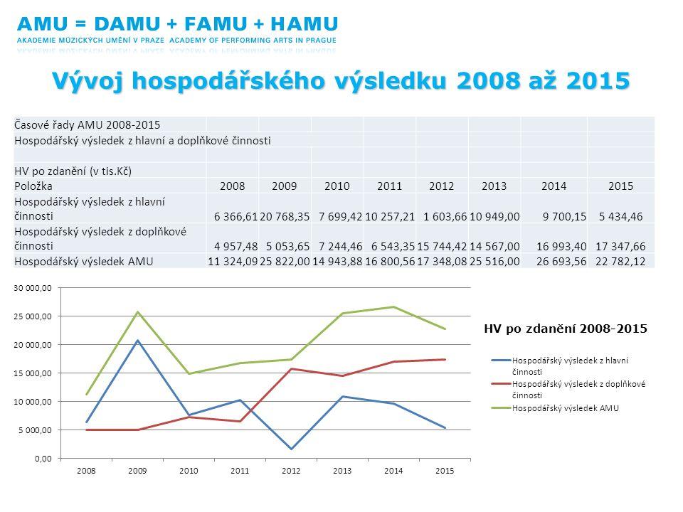 HV po zdanění 2008-2015 Časové řady AMU 2008-2015 Hospodářský výsledek z hlavní a doplňkové činnosti HV po zdanění (v tis.Kč) Položka20082009201020112