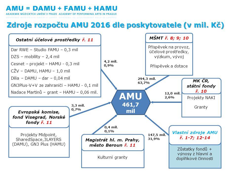 Příspěvek na provoz, účelové prostředky, výzkum, vývoj Příspěvek a dotace Zdroje rozpočtu AMU 2016 dle poskytovatele (v mil. Kč) AMU 461,7 mil Dar RWE