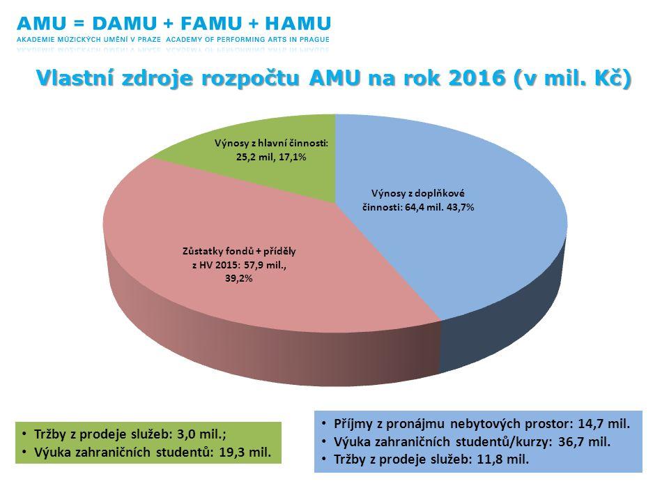 Vlastní zdroje rozpočtu AMU na rok 2016 (v mil. Kč) Tržby z prodeje služeb: 3,0 mil.; Výuka zahraničních studentů: 19,3 mil. Příjmy z pronájmu nebytov